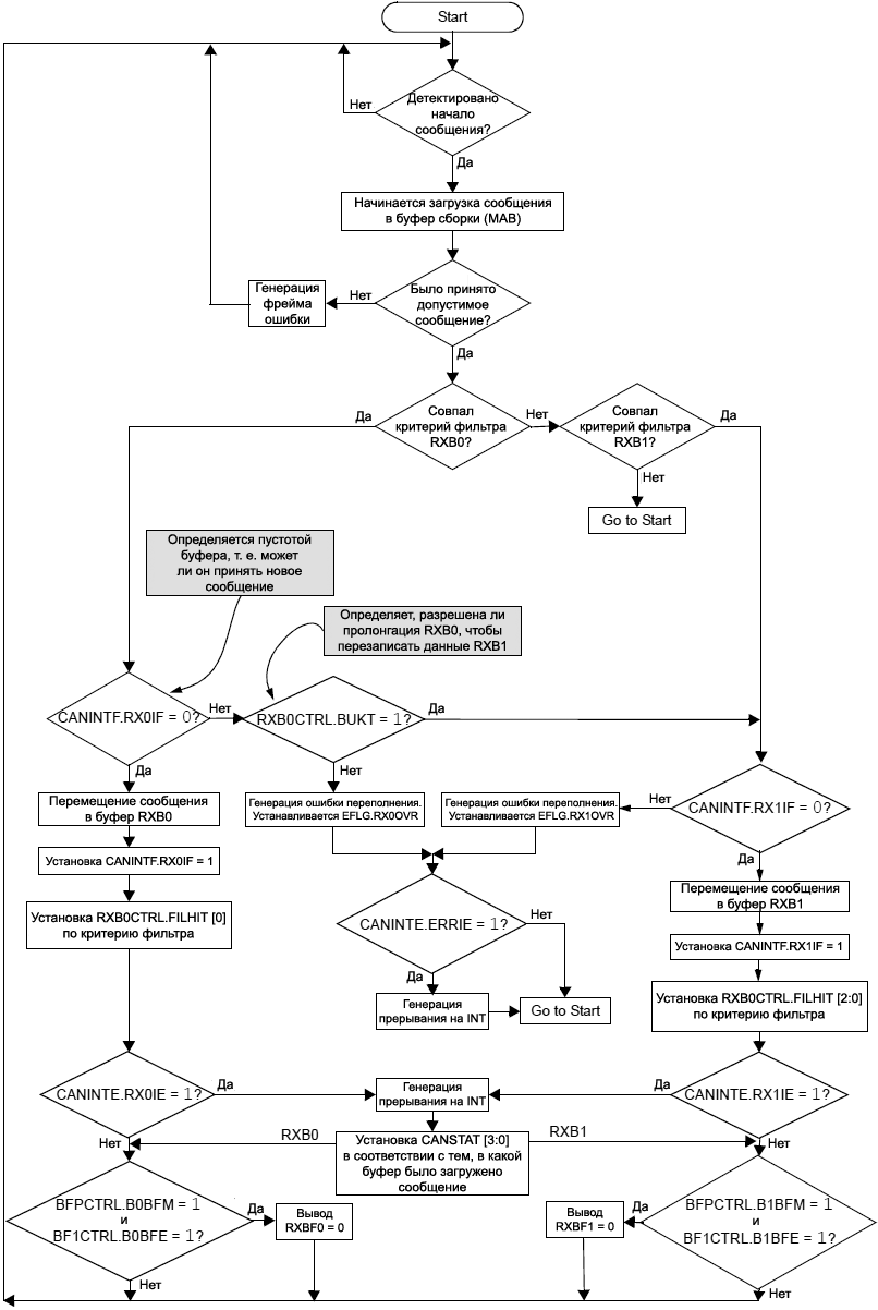 MCP2515 receive flowchart fig4 3
