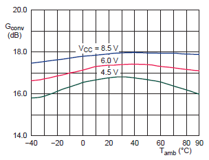 NE602 conversion gain versus temperature fig10