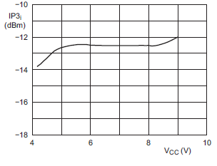 NE602 input third order intercept point versus supply voltage fig14