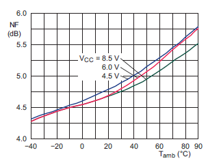 NE602 noise versus temperature fig12