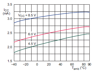 NE602 supply current versus temperature fig09