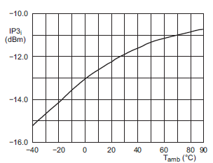 NE602 third order intercept point versus temperature fig11