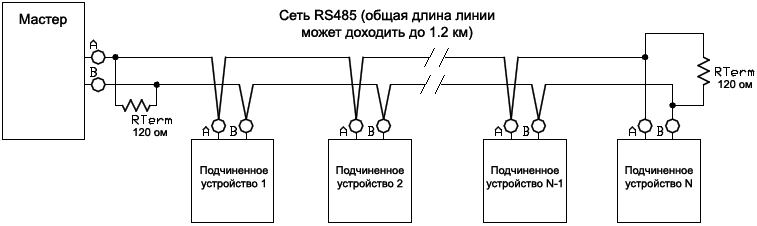 RS485 multi drop network