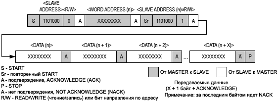 DS3231 Data Write Read fig5