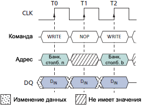 SDRAM MT48LC WRITE to WRITE fig32