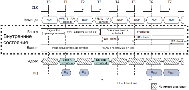 SDRAM MT48LC WRITE with Auto Precharge Interrupted by READ fig46