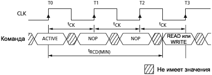 SDRAM MT48LC example meeting tRCD MIN fig21