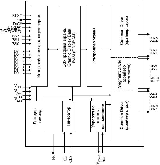 SSD1306 Block Diagram fig4 1