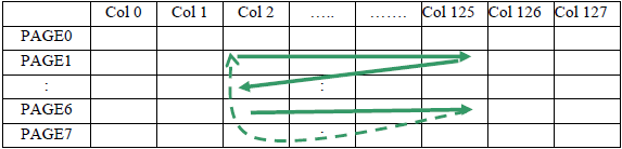 SSD1306 Example Column and Row Address Pointer Movement fig10 5