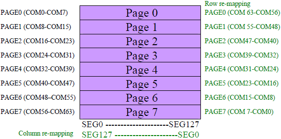 SSD1306 GDDRAM pages structure fig8 13