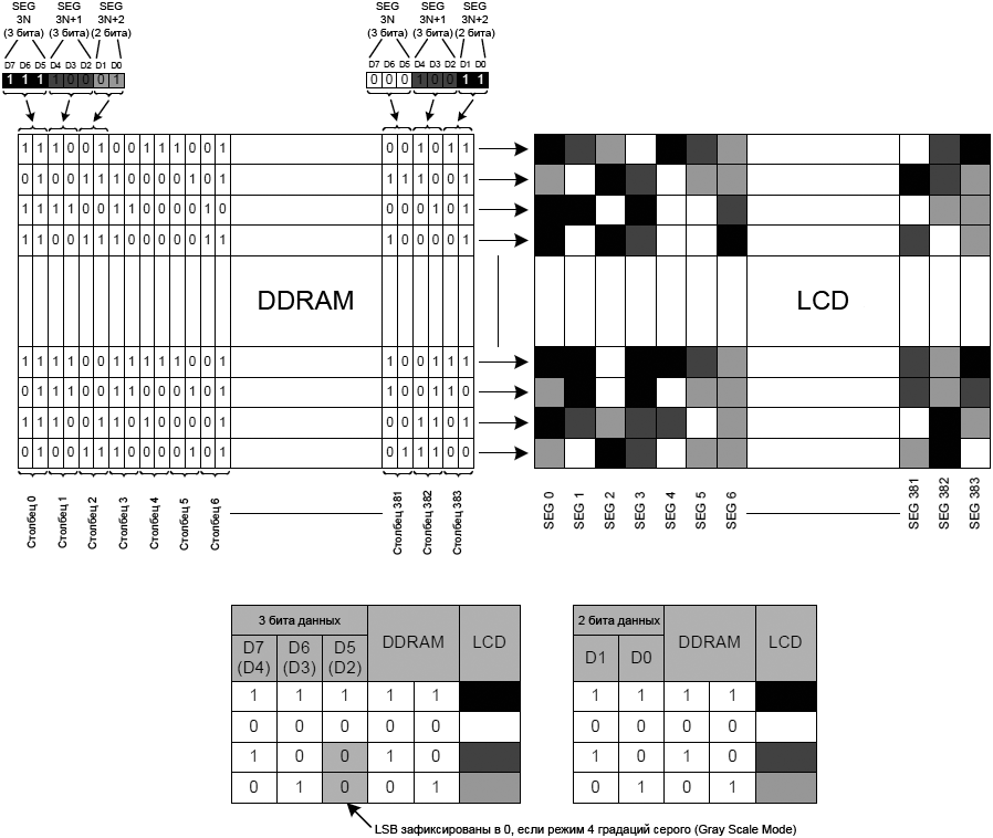 ST7586S DDRAM mapping 4 level Gray Scale Mode fig03