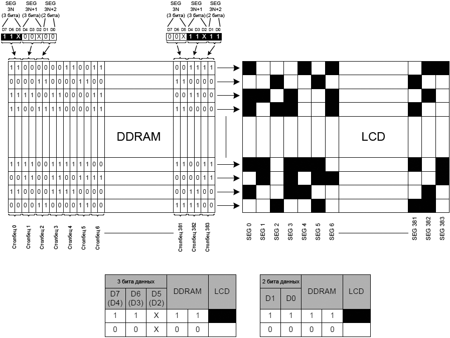 ST7586S DDRAM mapping Monochrome Mode fig04