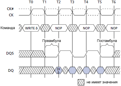 TN 46 05 DQS Pattern for WRITE Showing Preamble and Postamble fig09