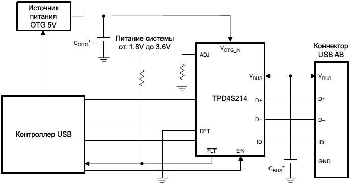 TPD4S214 USB application without VBUS detect fig24