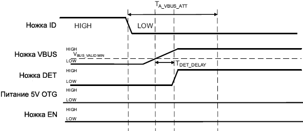 TPD4S214 timing diagram Invalid USB device fig22