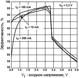 TPS61025 Efficiency vs Input Voltage fig05
