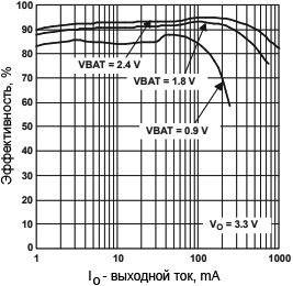 TPS61025 Efficiency vs Output Current fig03