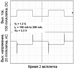 TPS61025 Load Transient Response fig18