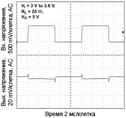 TPS61027 Line Transient Response fig21