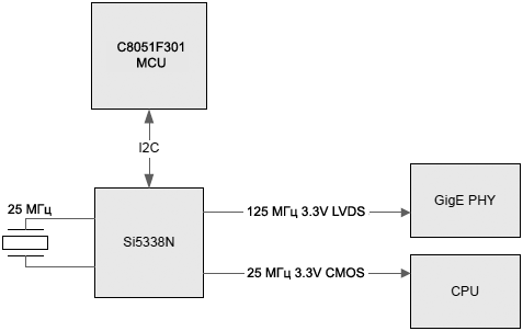 AN428 Example Block Diagram fig04