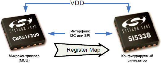 AN428 Programming Device Register Map fig03
