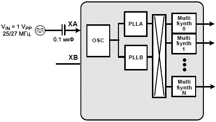 Si5351 Driven by Clock Signal fig16