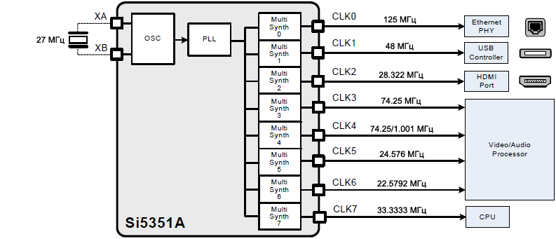 Si5351A using fig13