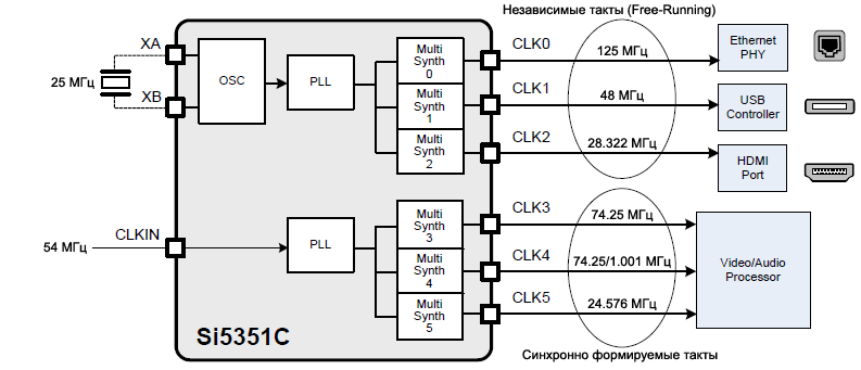 Si5351C using fig15