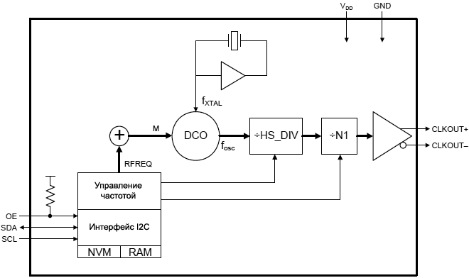 Si570 Detailed Block Diagram fig01