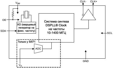 Si57x Functional Block Diagram