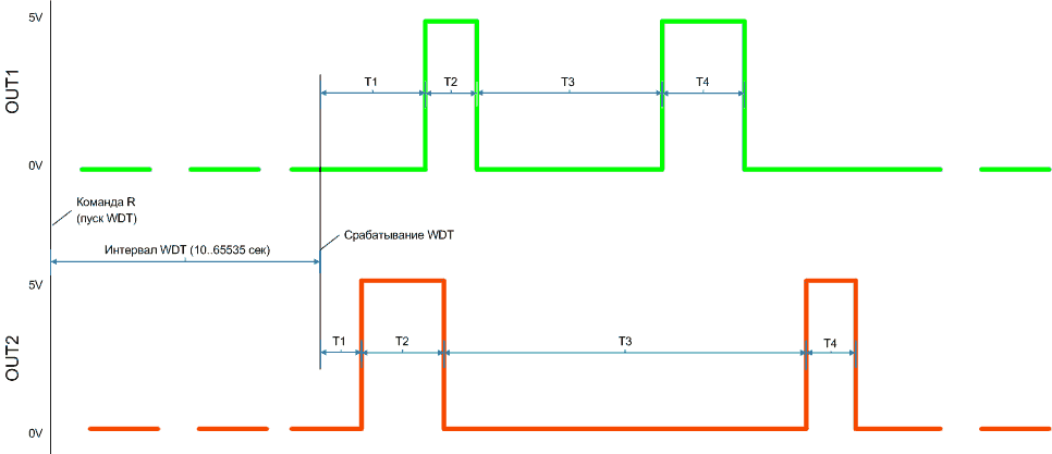 hardctrl-OUTx-diagram-wdt.png