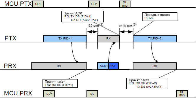 nRF24L01plus TX RX cycles with ACK Payload and according interrupts fig21
