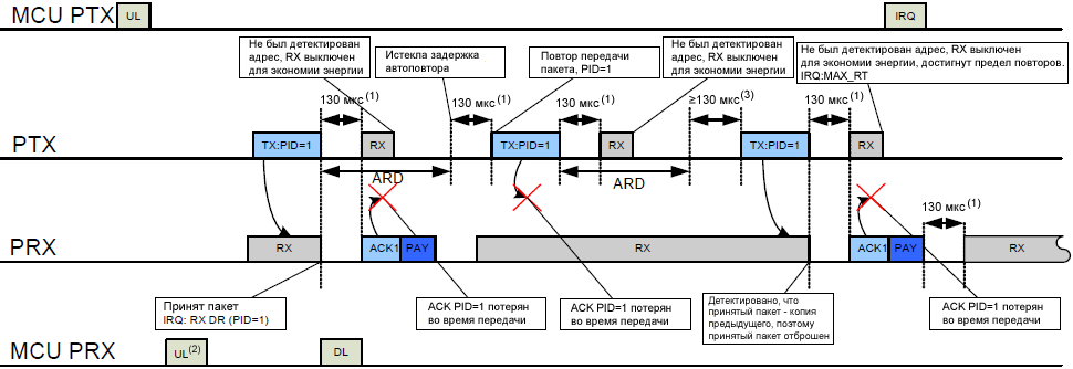 nRF24L01plus TX RX cycles with ACK Payload and according interrupts when ACK packet fails ARC is set to 2 fig24