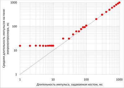 stepmoto05-avr-usb-mega16.png
