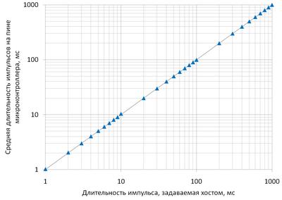 stepmoto06-avr-usb-mega16.png