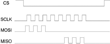 AN 114 example SPI timing diagram fig2