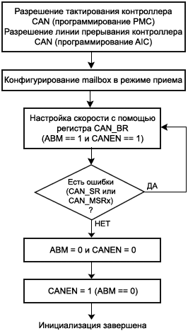 ARM7 CAN possible initialization procedure fig36 10