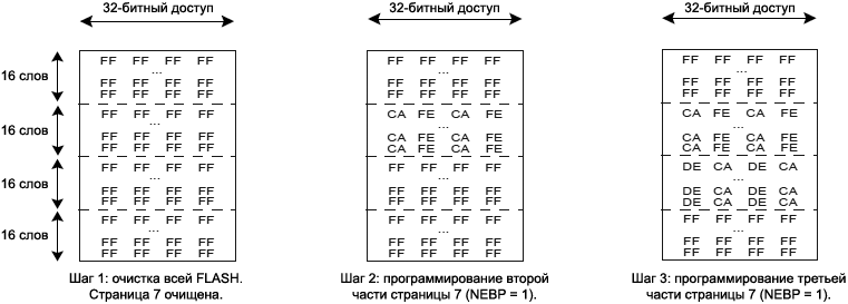 ARM7 EFC Example Partial Page Programming fig19 6