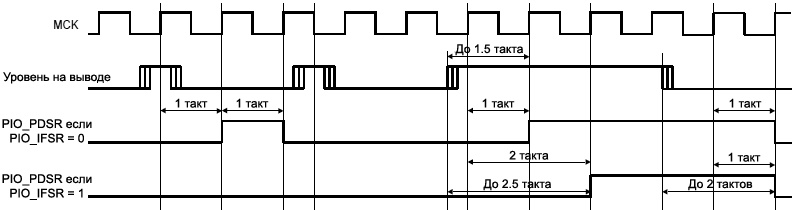 ARM7 PIO Input Glitch Filter Timing fig27 5