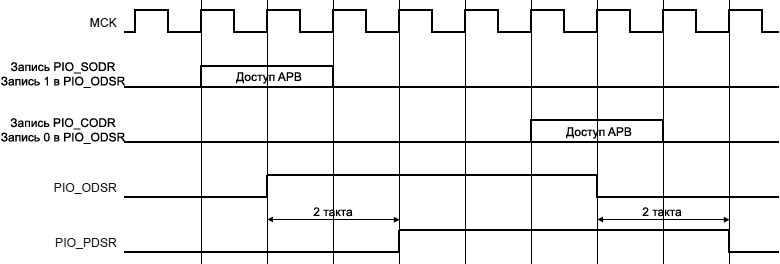 ARM7 PIO Output Line Timings fig27 4