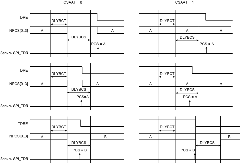 ARM7 SPI Peripheral Deselection 28 8