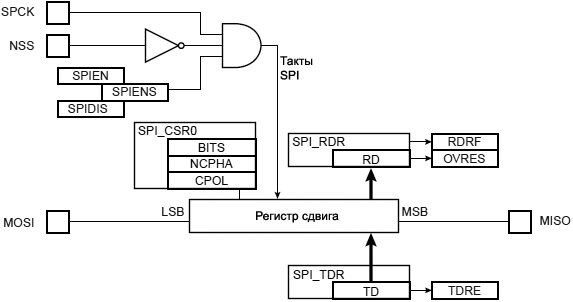 ARM7 SPI Slave Mode Functional Block Diagram 28 9
