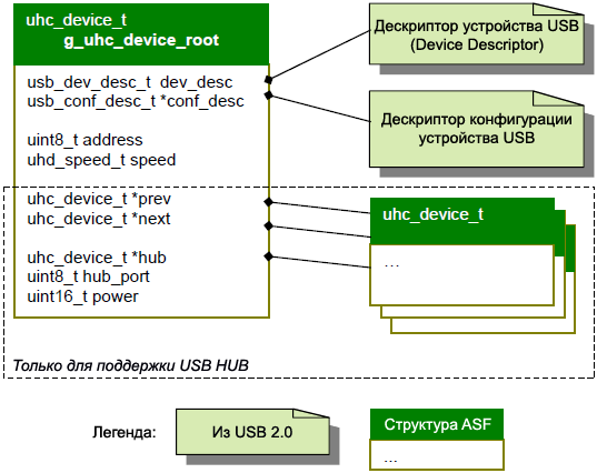 ASF USB host uhc device t definition fig5 3