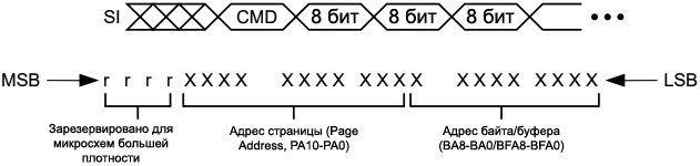 AT45D041 Command Sequence fig04