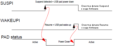 AT90USB162-SUSPI-WAKEUPI-flags-PAD-status