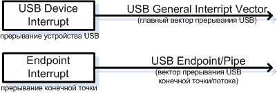 AT90USB162-USB-Interrupt-System-fig19-8