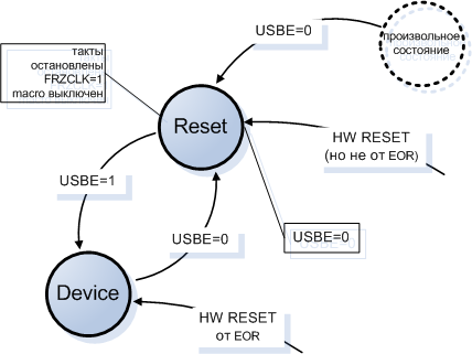 AT90USB162-USB-controller-states-after-reset-fig19-7