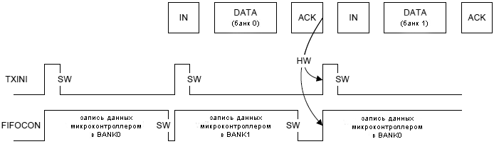 AT90USB162-example-IN-endpoint-management-2-banks