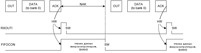 AT90USB162-example-OUT-endpoint-management-1-bank