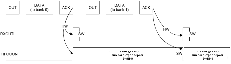 AT90USB162-example-OUT-endpoint-management-2-banks
